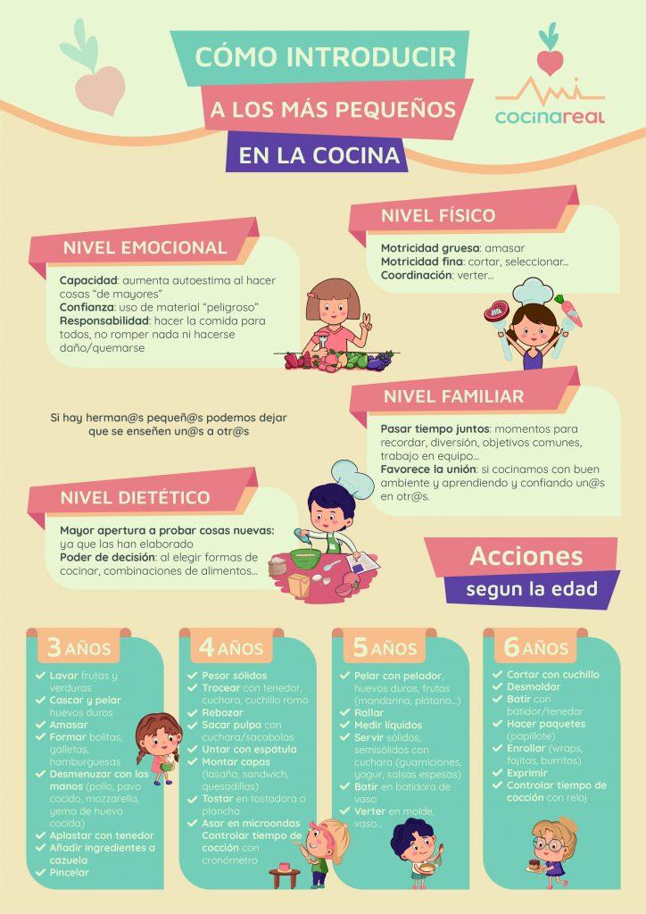 Como introducir a los pequeños en la cocina