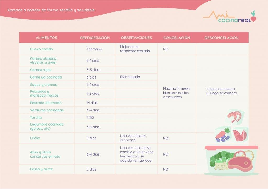 Tiempos de conservación de los alimentos